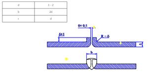 Hàn gấp mép cho kim loại mỏng và những điều cần biết