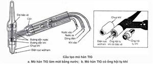 Tìm hiểu về cấu tạo mỏ hàn TIG