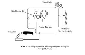 Phương pháp hàn hồ quang trong môi trường khí bảo vệ với điện cực nóng chảy