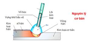 Kỹ thuật hàn hồ quang chìm, nguyên lý hoạt động